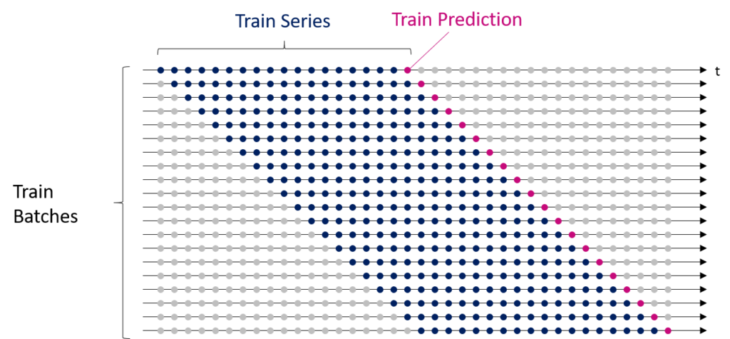 Sample dataset for time series forecasting divided into several train batches
