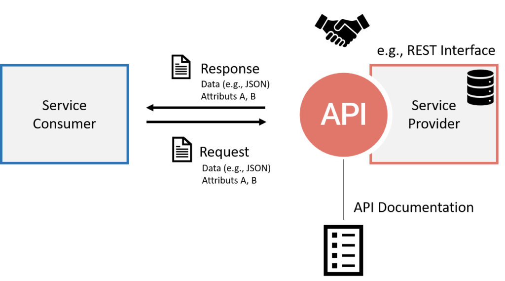 Working with REST APIs in Python is easy