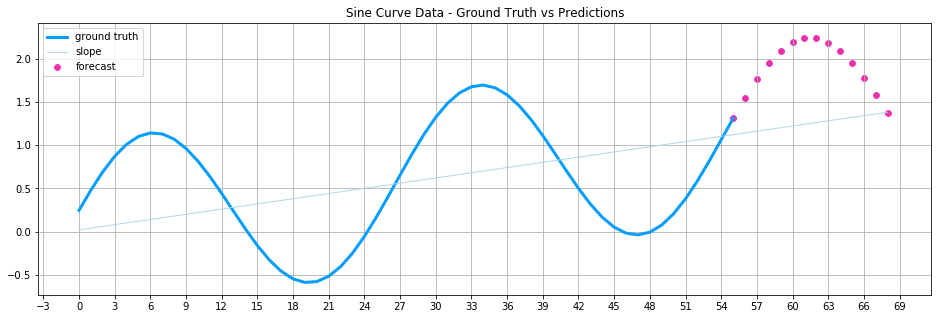 A multi-step time series forecast for a rising sine curve, as we will create it in this article