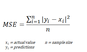 Formula of the MSE