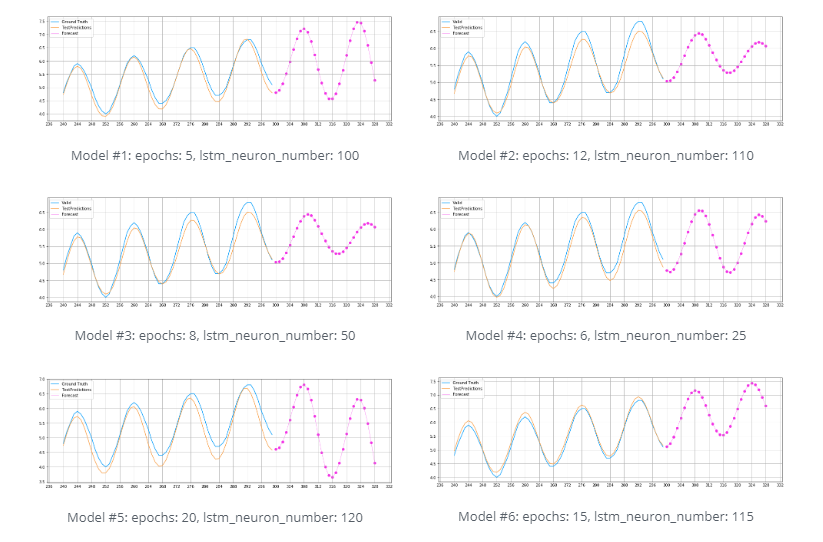 Different configurations of the time-series forecasting model