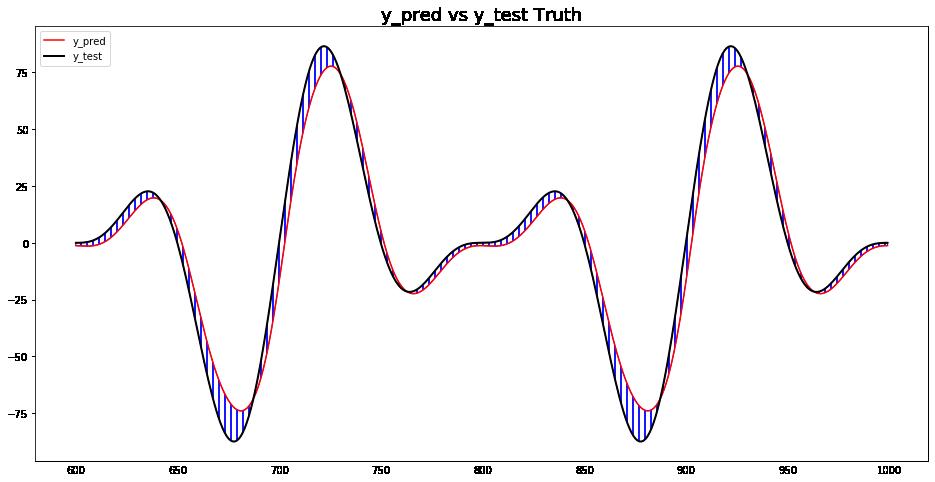 line plot on the forecasted data
