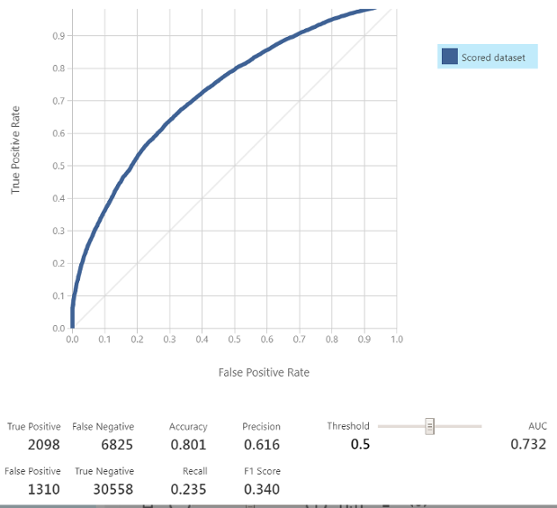 ROC Curve and Results of the Flight Prediction Classifier