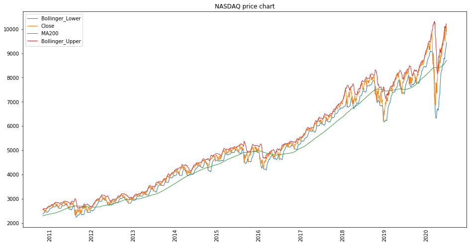 A multivariate time-series forecast, as we will create it in this article