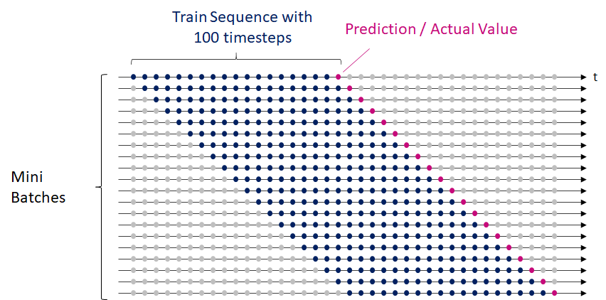 Sliding window approach to partition multivariate data for time series forecasting