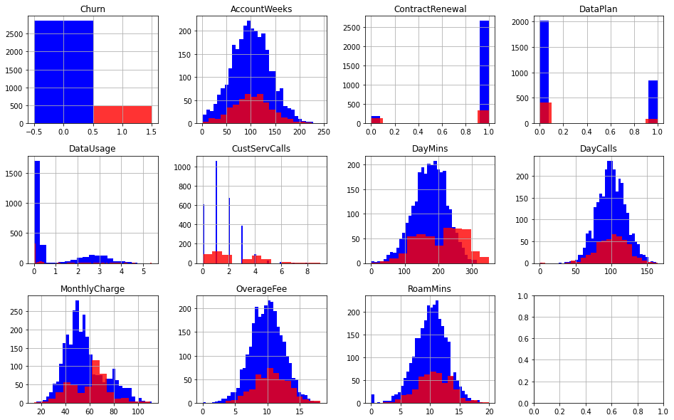 density plots of the features used to train the churn prediction model