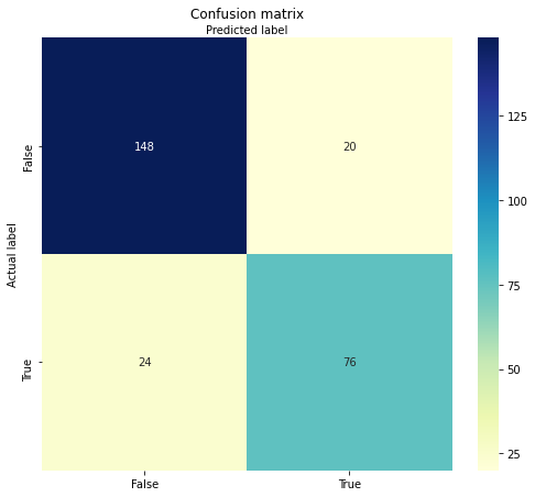 confusion matrix on the best model returned by the grid search approach in python