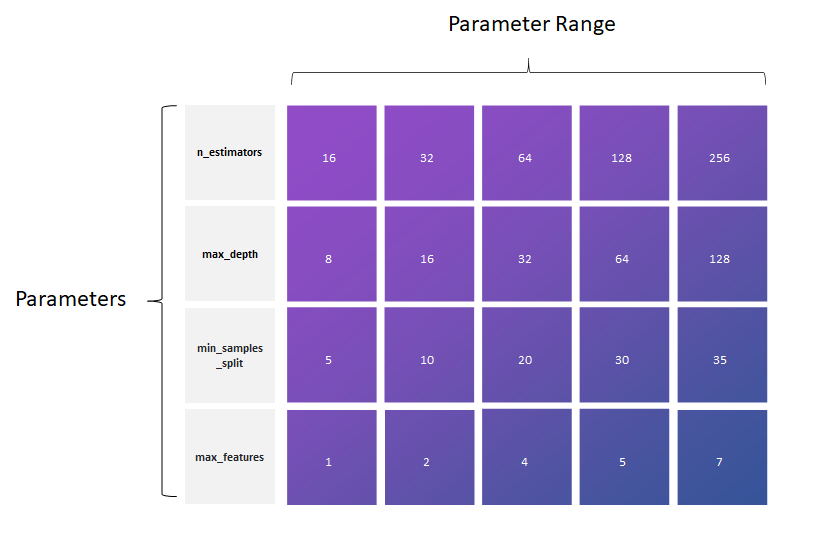 parameter grid for hyperparameter tuning