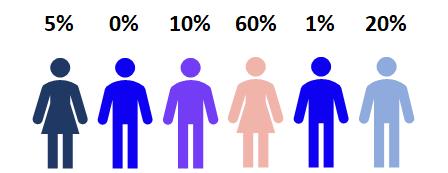 Customer churn probabilities