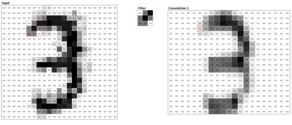 """Convolutions at the example of an image that contains the number """"3"""""""