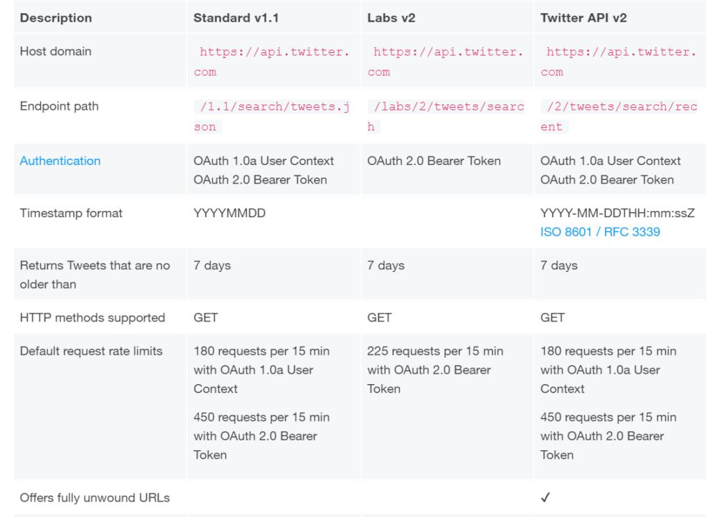 Twitter API specification