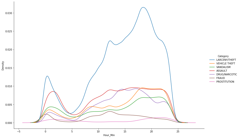 different crime types in San Francisco and how often they occur during the day