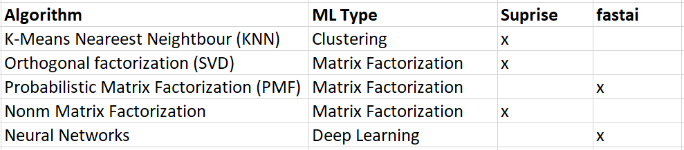 different algorithms used to train recommender systems based on collaborative filtering