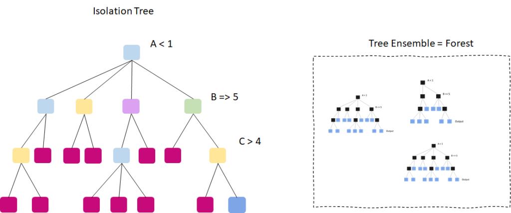 Isolation Tree and Isolation Forest (Tree Ensemble)