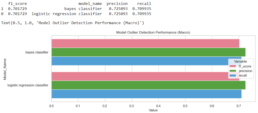 Performance comparison of the bayes classification model and the logistic regression classifier