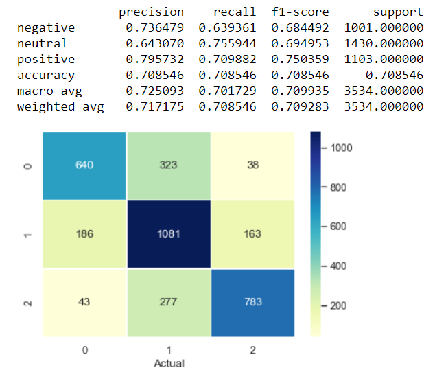 performance of our logistic regression sentiment classifier