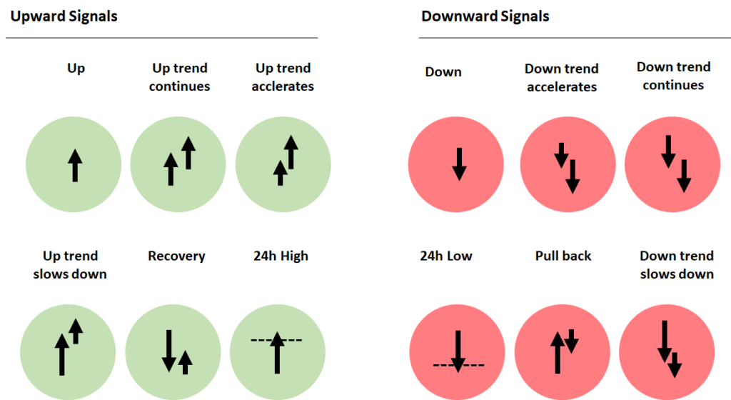 Overview of the different trading signals generated by the signaling logic