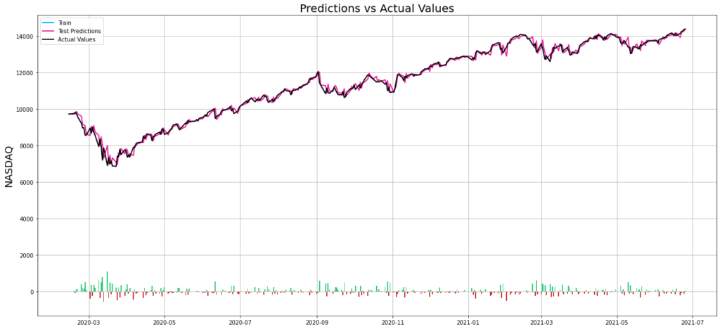 line plot that shows the stock market forecast that we have generated with the multivariate time series model