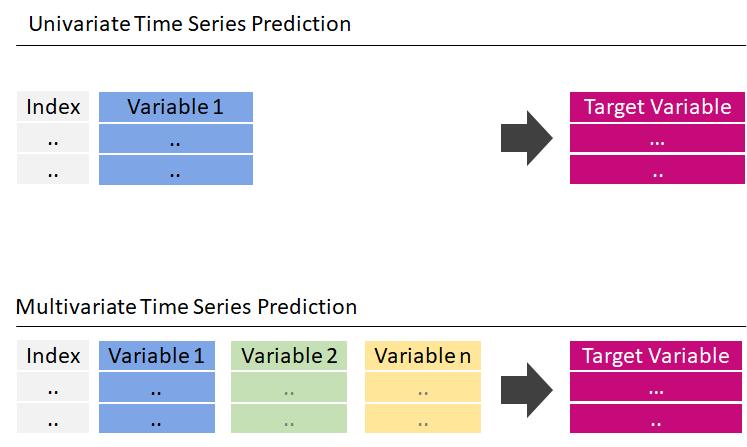 multivariate time series prediction vs univariate time series prediction