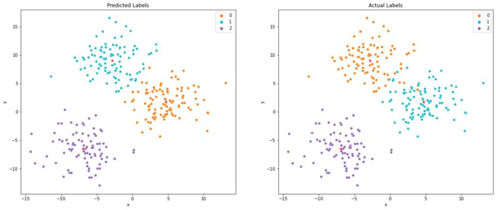 actual clusters vs predicted cluster of the K-means model