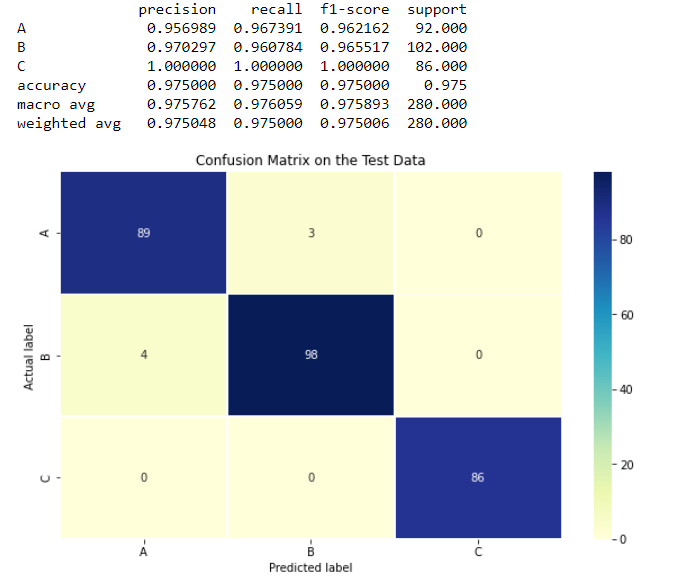 confusion matrix on the predictions generated by our k-means model
