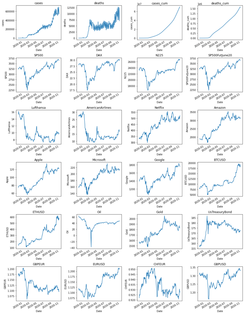 line plots on the price of different financial assets