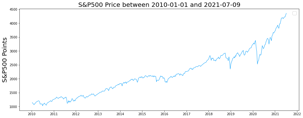 weekly data on the S&P500 index