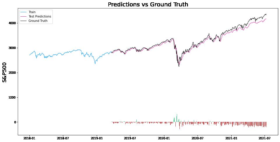 Time Series Prediction: S&P500 Predictions vs Actual Values