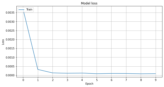 loss curve after training the multi-output neural network
